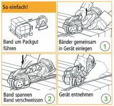 Illustration Umreifungsgerät Handhabung